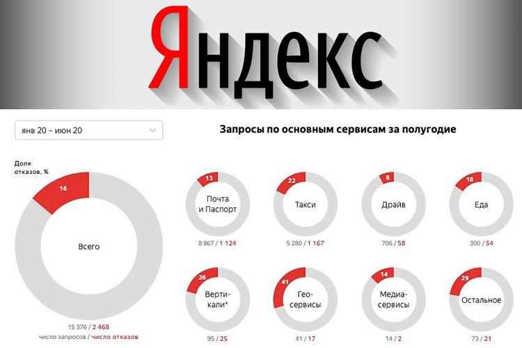 «Яндекс» раскрыл статистику по запросам властей о данных пользователей
