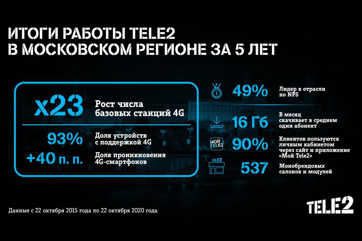 Tele2 уже 5 лет работает в столичном регионе. Итоги