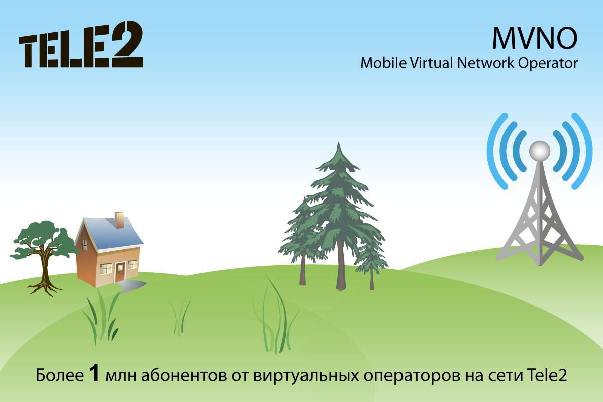 Виртуальные операторы, работающие на сети Tele2, набрали более 1 млн абонентов