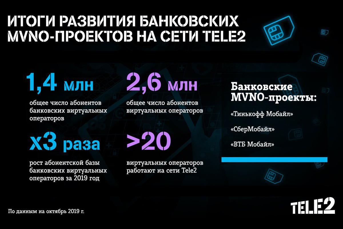 Виртуальные операторы банков показали тройной рост по абонентам