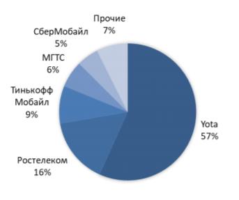 Структура рынка MVNO 3 кв 2019г