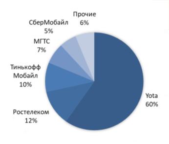 Структура рынка MVNO России в сегменте частных лиц 3 кв 2019г.