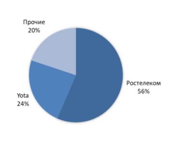 Структура рынка MVNO России в сегменте юрлиц 3 кв 2019г.