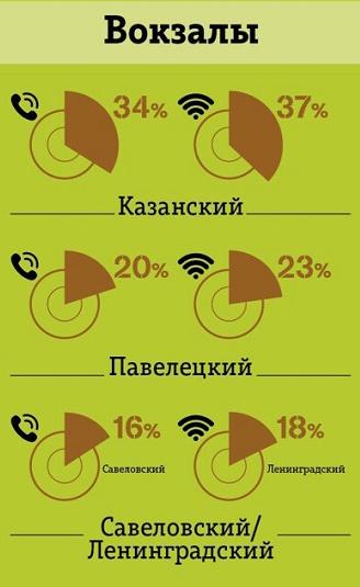 рейтинг вокзалов Москвы по потреблению трафика и звонкам Tele2