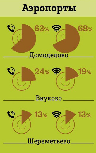 рейтинг аэропортов Москвы по потреблению трафика и звонкам Tele2