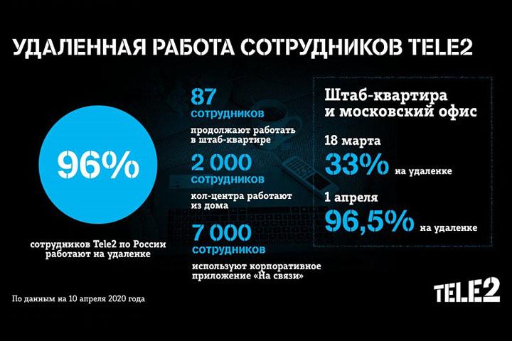 Сотовый оператор Tele2 перевел на удаленную работу 96% сотрудников