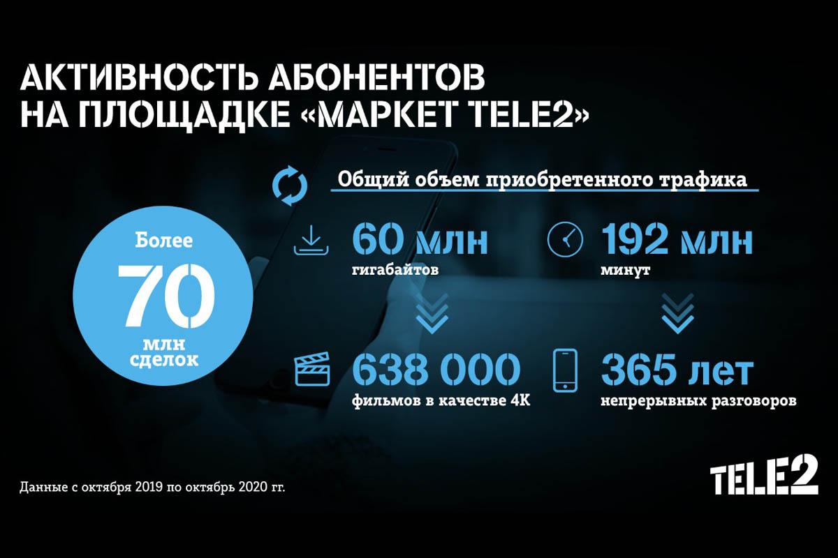 Абоненты Tele2 купили 60,5 млн гигабайтов и 192 млн минут