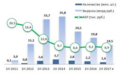 Динамика продаж на рынке планшетов