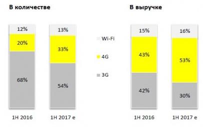 Доли планшетов на рынке по типу связи