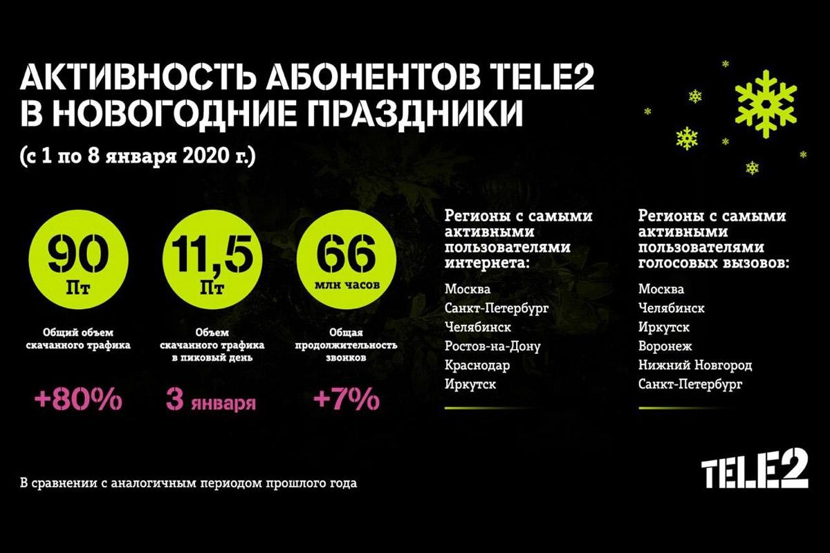 Tele2 рассказал, как абоненты пользовались мобильной связью в Новогодние праздники