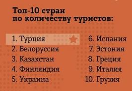 Топ-10 стран по количеству туристов