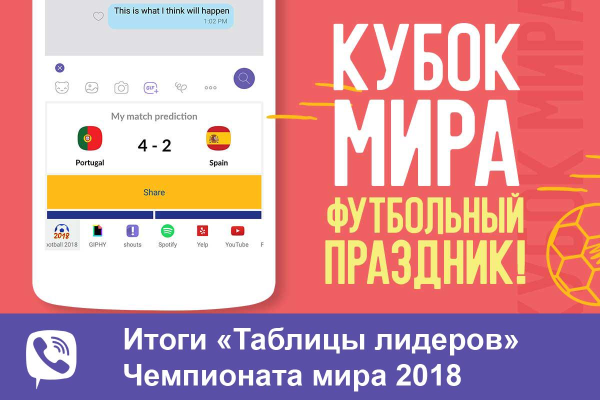 Viber подвел итоги «Таблицы лидеров» Чемпионата мира 2018