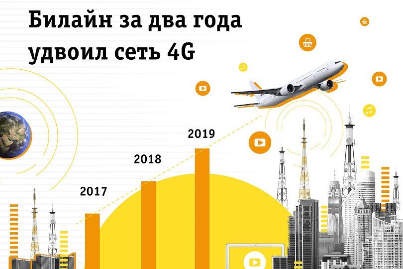 Билайн подвел итоги развития 4G-сети в 2019 году