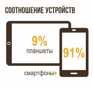 доля смартфонов и планшетов в соцсетях