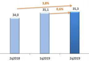Итоги II квартала 2019 Доходы ШПД