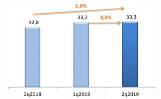 Итоги II квартала 2019 Абоненты ШПД