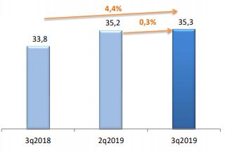 Итоги 3 квартала 2019 на рынке ШПД в сегменте B2C доходы