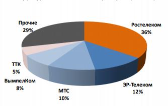 Структура абонентской базы ШПД по операторам России 3 квартал 2019