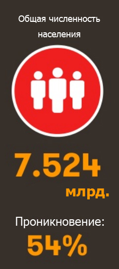 Количество населения