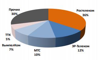 Структура абонентской базы ШПД в России