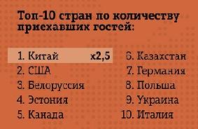 топ-10 стран по количеству приехавших гостей