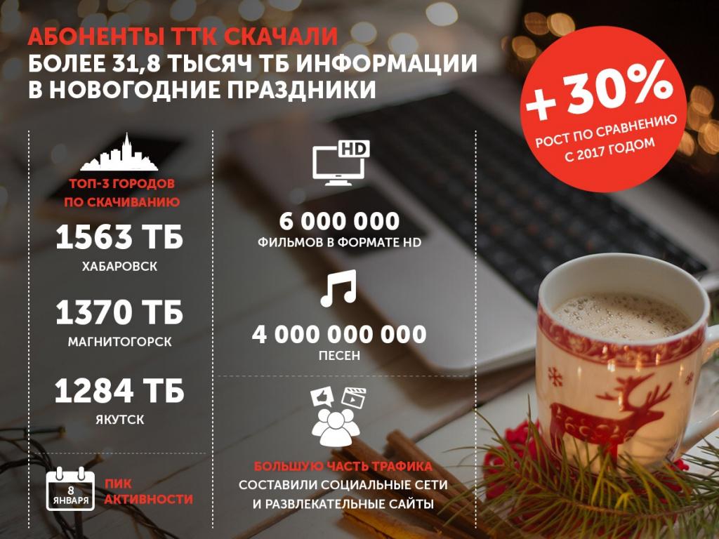 ТТК подвел итоги работы в новогодние каникулы 2018