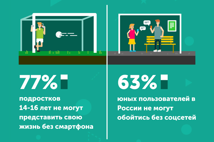 Подростки не представляют свою жизнь без смартфона и соцсетей