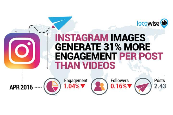 Фотоконтент в Instagram обеспечивает на треть больше вовлеченности, чем видео