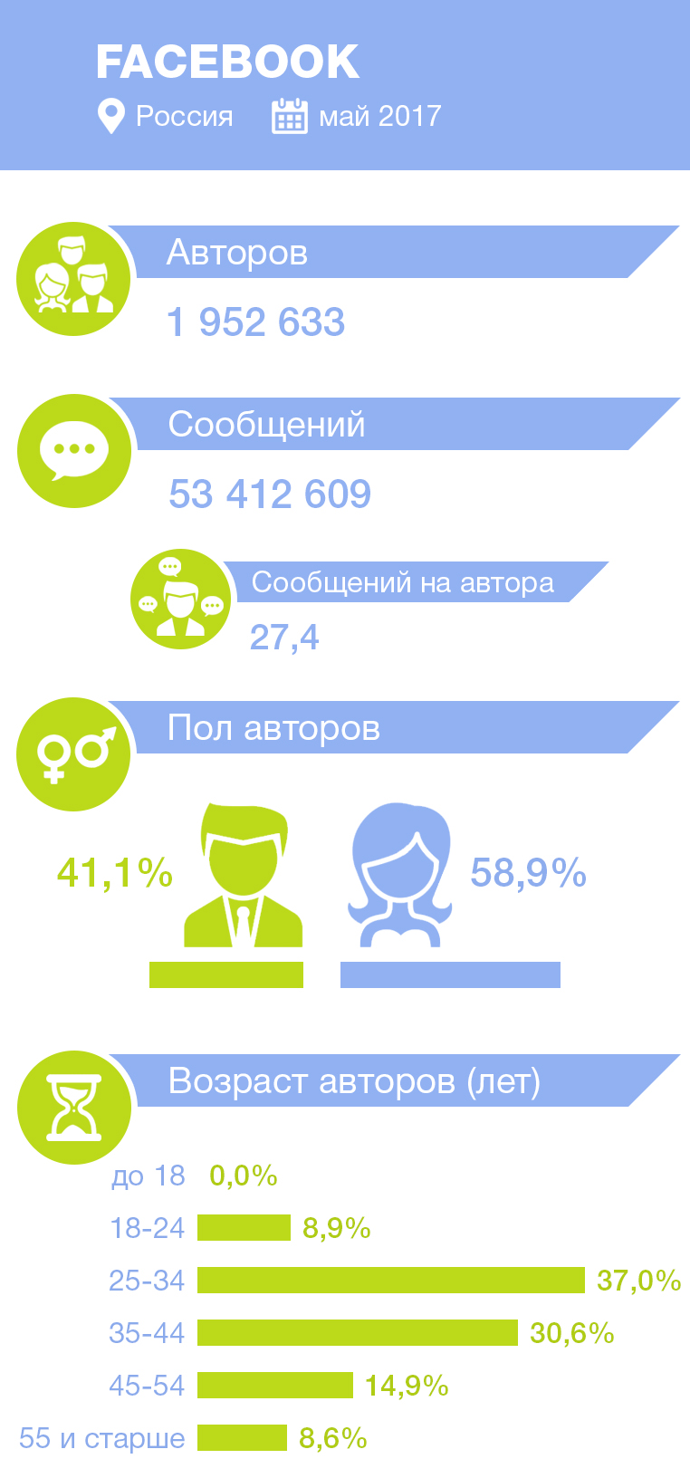 статистика авторов и сообщений в Facebook