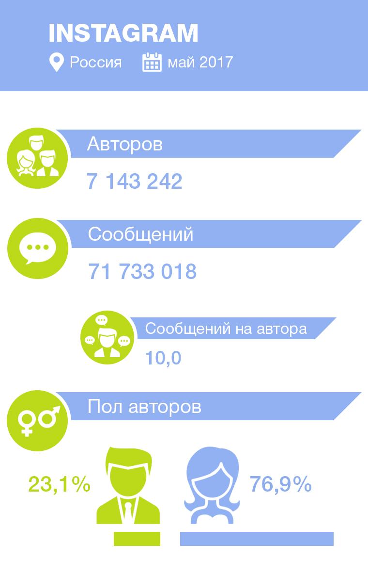 статистика авторов и сообщений в Instagram