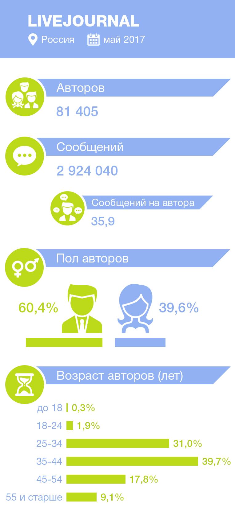 статистика авторов и сообщений в Live Journal