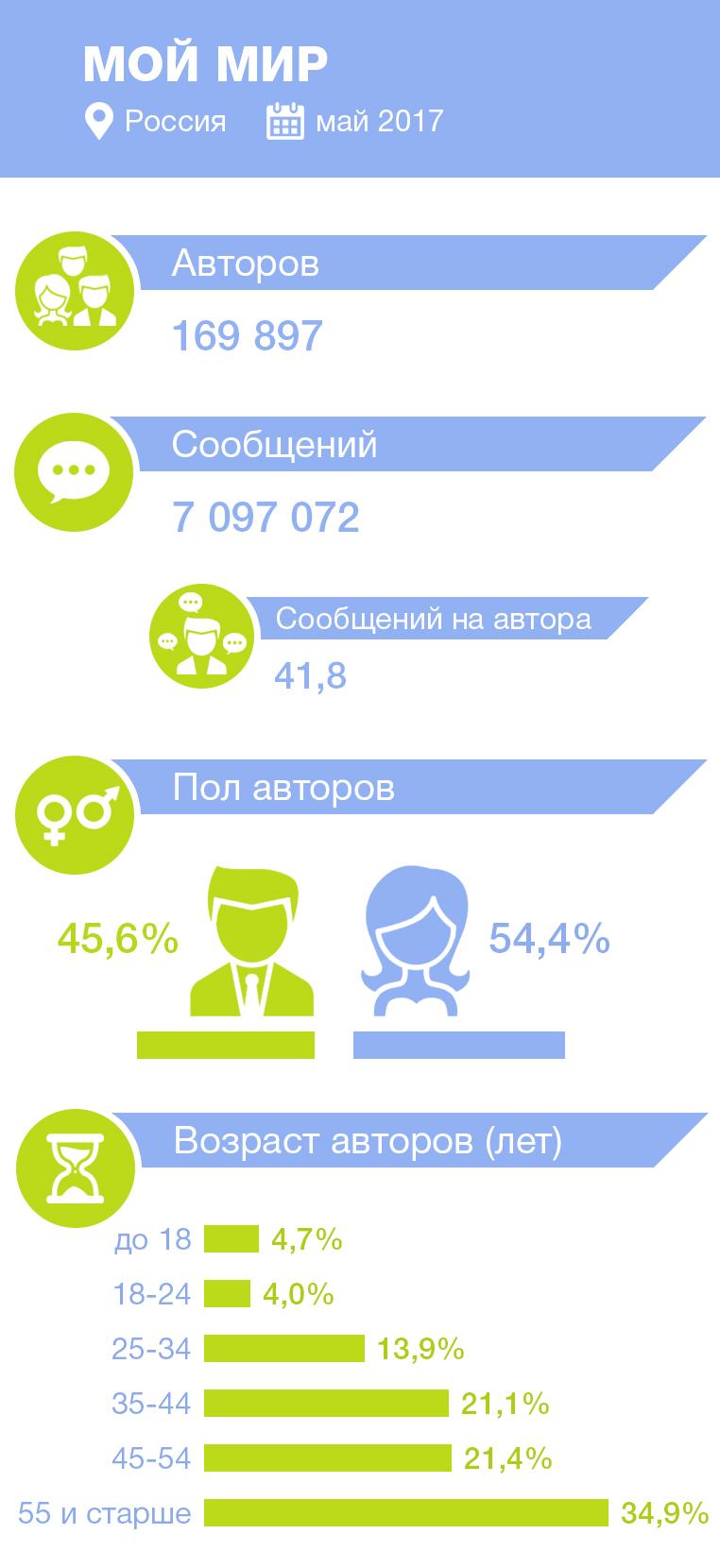 статистика авторов и сообщений в Мой Мир