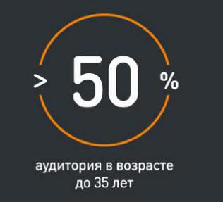 Аудитория Одноклассников по возрасту