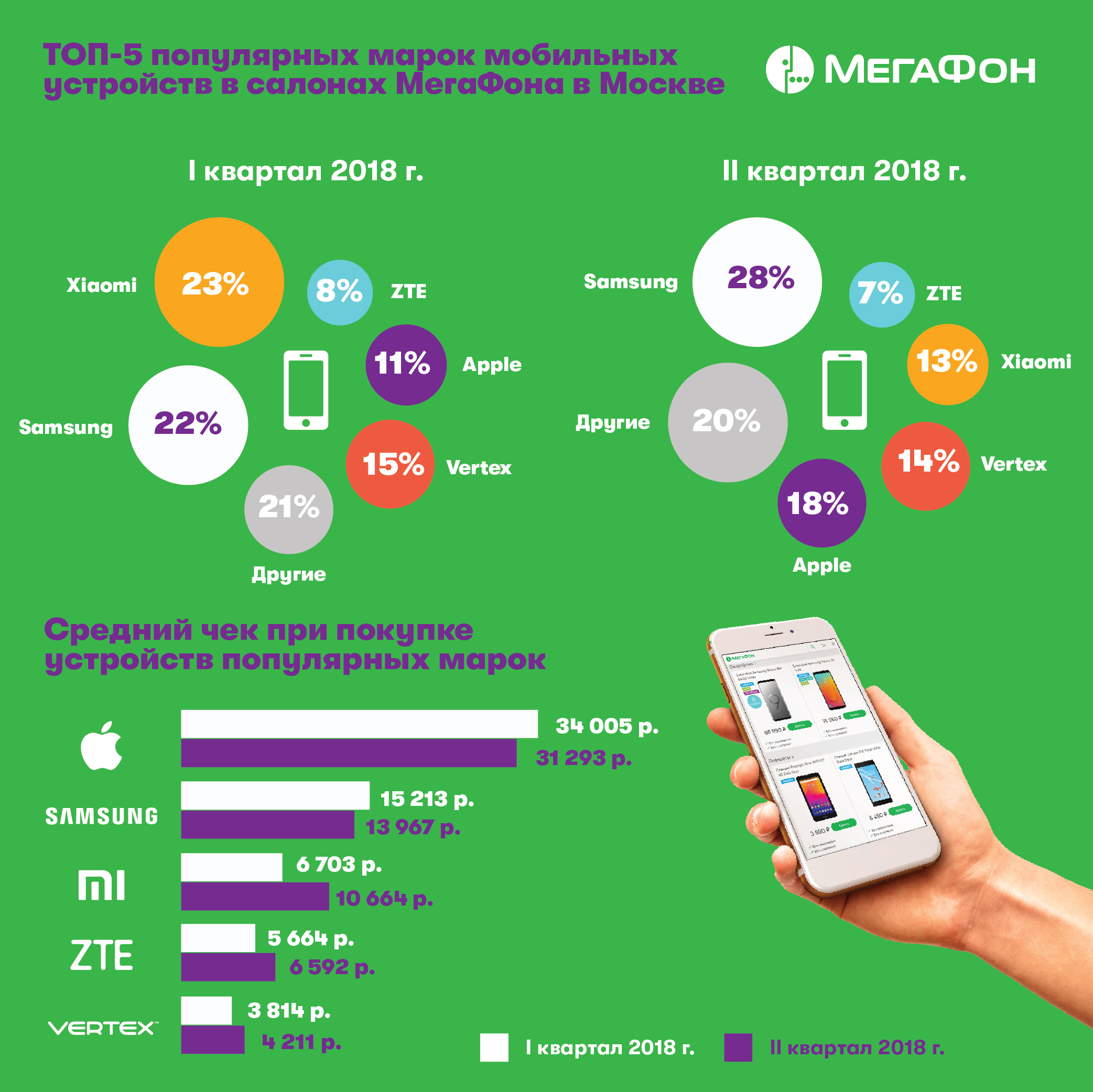 продажи 4G смартфонов мегафон