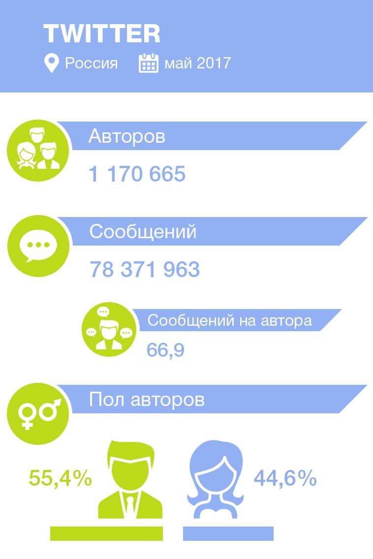 статистика авторов и сообщений в Twitter