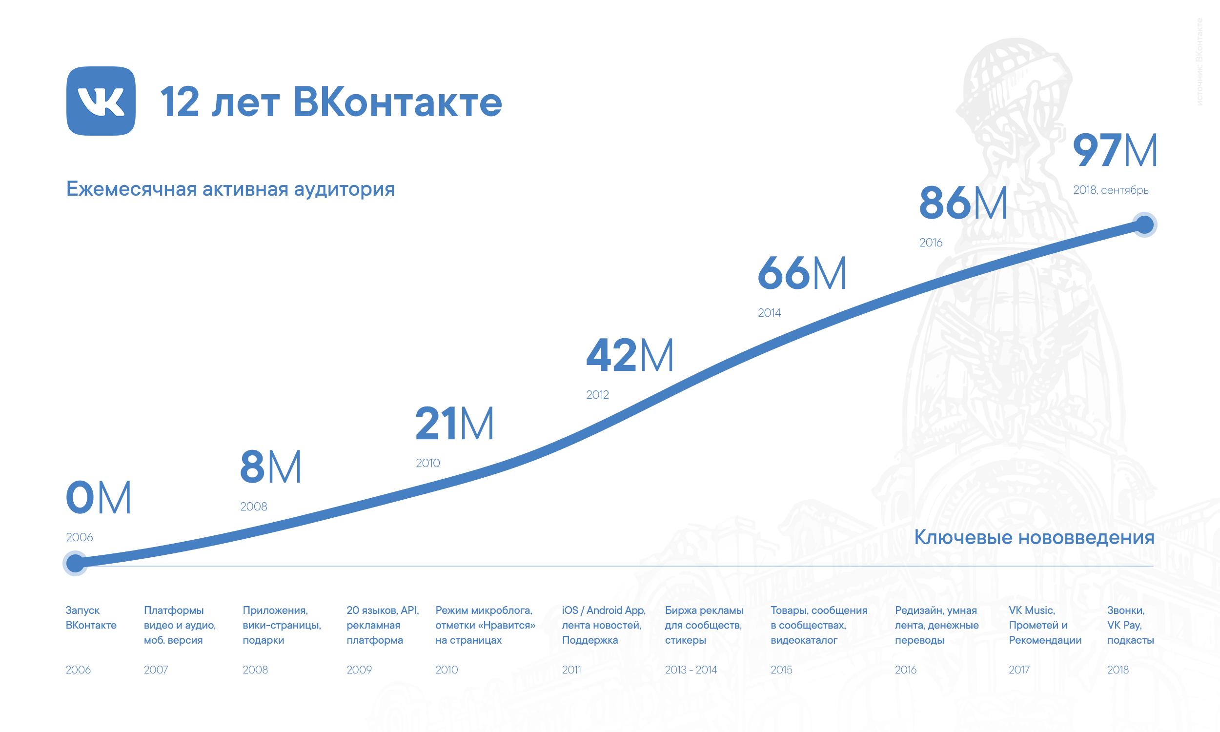 рост аудитории Вконтакте 12 лет