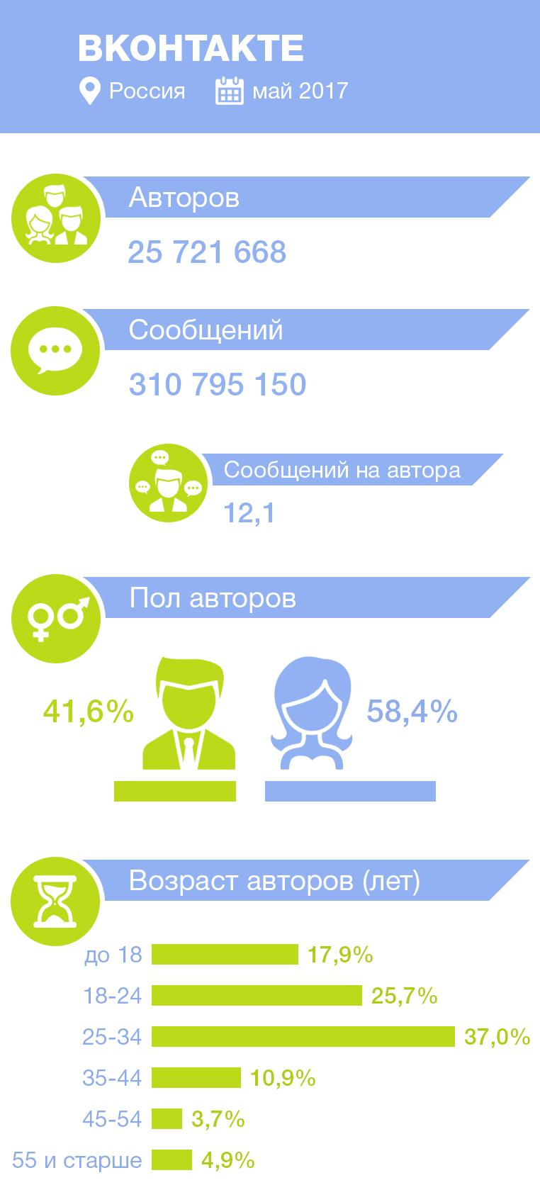 статистика авторов и сообщений в ВКонтакте