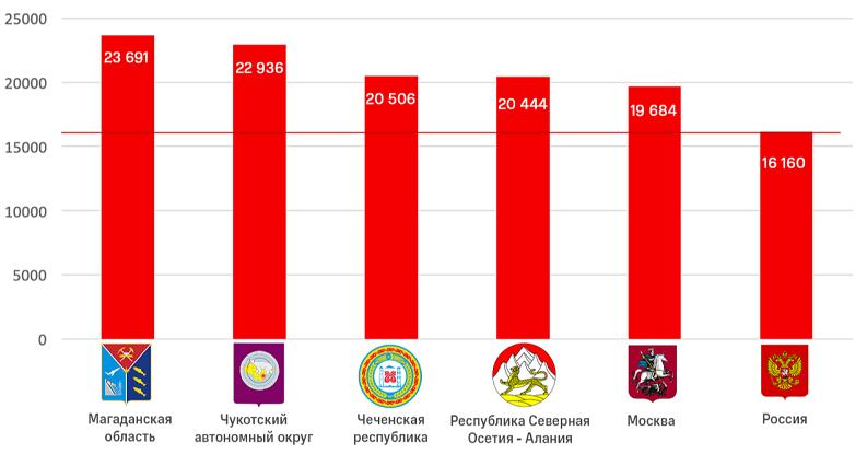 ТОП-5 регионов России с самой высокой средней ценой смартфона