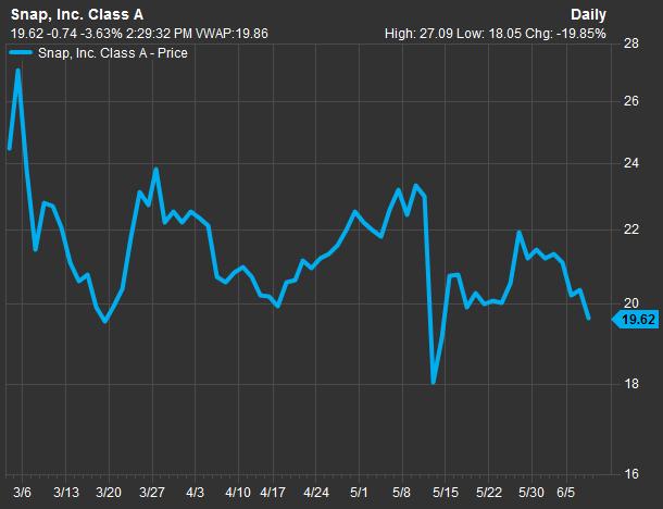 Курс акций Snap с момента IPO