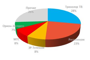Структура абонентской базы по операторам