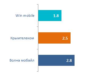 Средняя скорости доставки SMS-сообщений Крымтелеком Волна Мобайл Win Mobile
