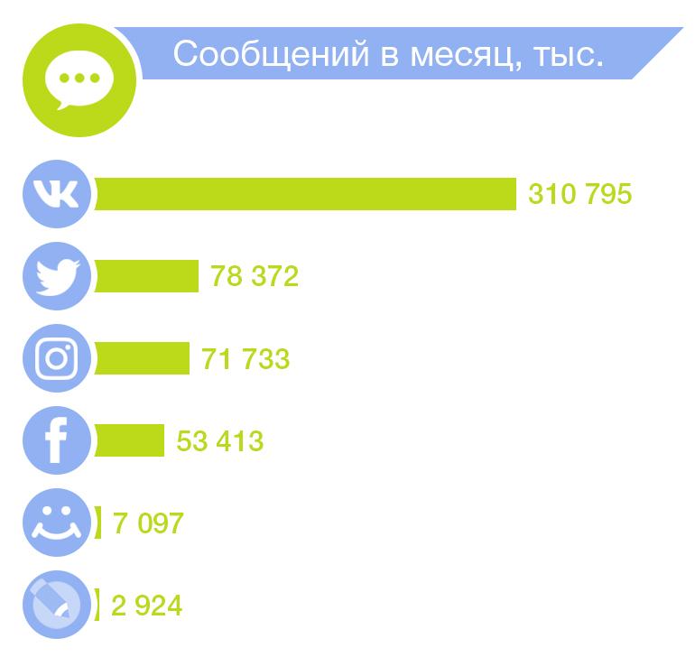 статистика сообщений в соцсетях