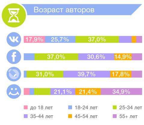 сравнение соцсетей по возрасту авторов