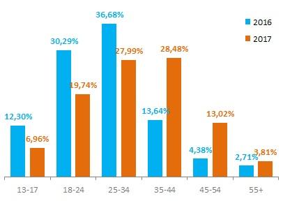 Возрастное распределение аудитории Instagram в России