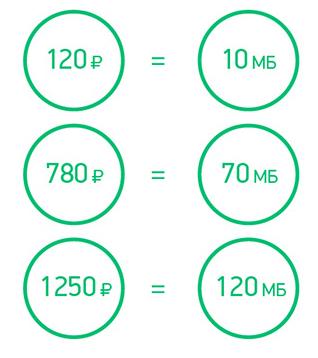 кэшбек мегабайты интернета МегаФон
