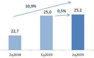 Платное ТВ выручка доходы 2 кв 2019