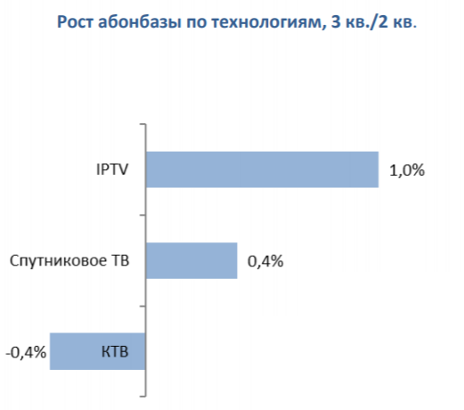 Рост абонентской базы по технологиям 3кв/2кв 2019