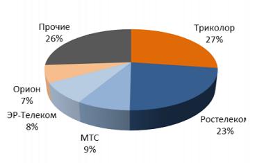 Структура рынка ТВ России по размеру абонентской базы операторов 3 кв 2019