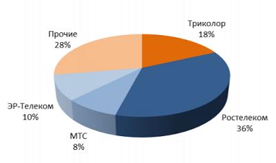 Структура рынка ТВ России по выручке операторов в 3 кв 2019