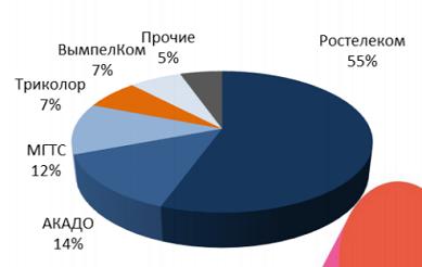 Структура рынка ТВ Москвы по размеру абонентской базы операторов 3 кв 2019